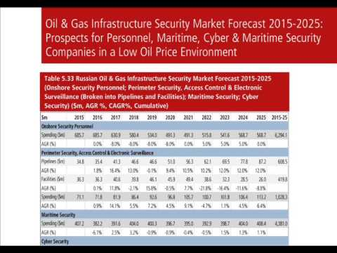 oil gas security market by 4th annual global cyber and scada security for the oil & gas industry is bringing together it, ics & scada security experts from global leading oil and gas companies.