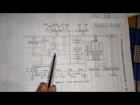 Easiest way to memorise 8085 Microprocessor Architecture!
