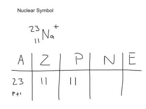 Chemistry Unit 1 Nuclear Symbol Youtube