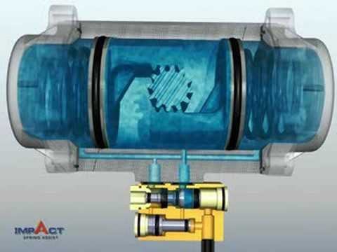 how do pneumatic valve return systems Sometimes an actuator will have enough torque to open a valve but not  used to  return the actuator to its initial position once air is removed.