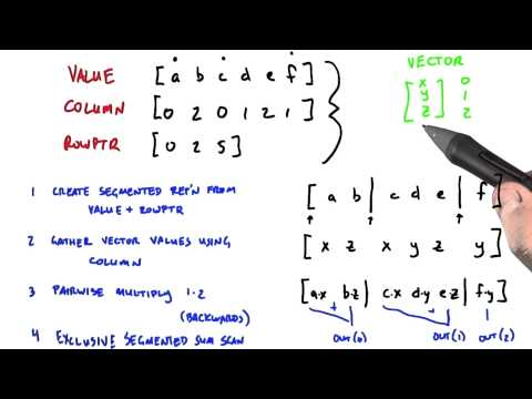 Actually Doing the Matrix Multiplication - Intro to Parallel Programming