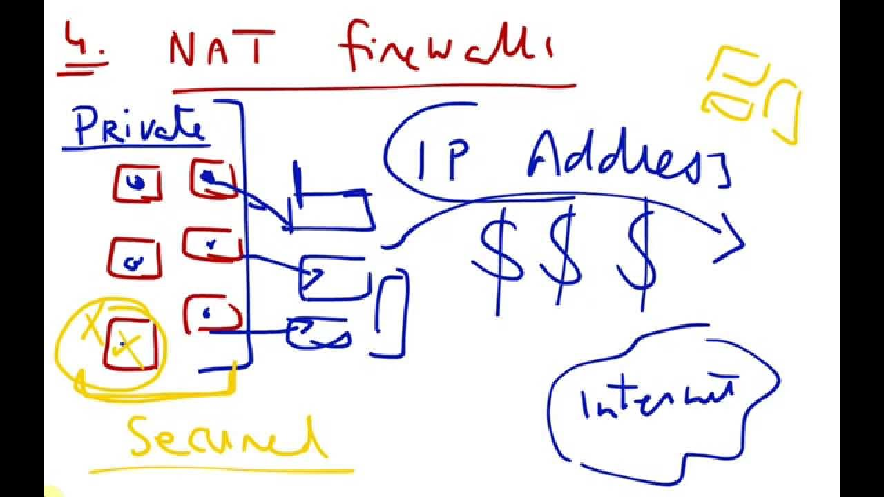 Types of Firewalls and Network security introduction
