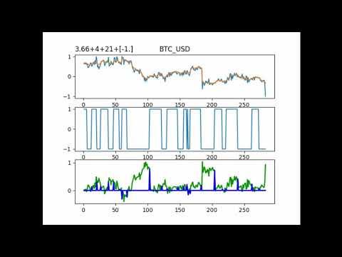 Bitcoin - AI Trading Bot Using LSTM DNN