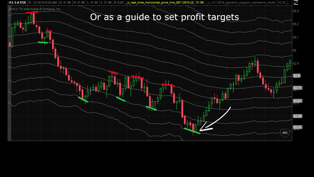 Advanced Dynamic Support and Resistance Indicator