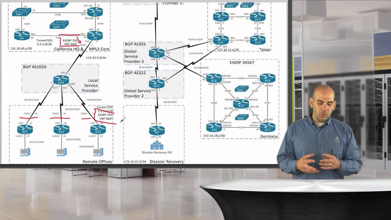 CCIE R&S v5 Lab Configuration Section