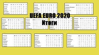 Чемпионат Европы по футболу 2020. Квалификация. Итоги 3-4 тура. Расписание.