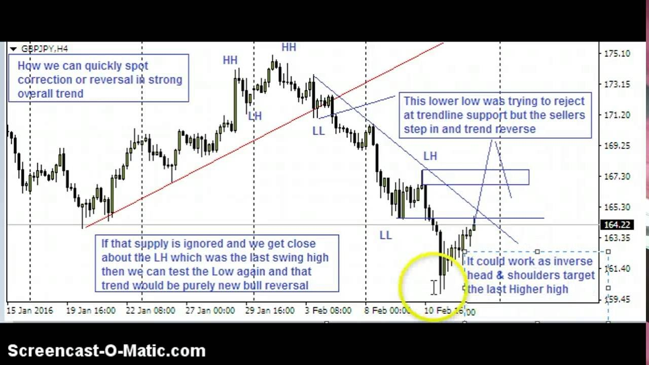 Forex Trading Strategies l Forex Beginner's Trading Course ...
