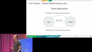 Harnessing the Power of Neo4j for Overhauling Legacy Systems at Adobe – David Fox