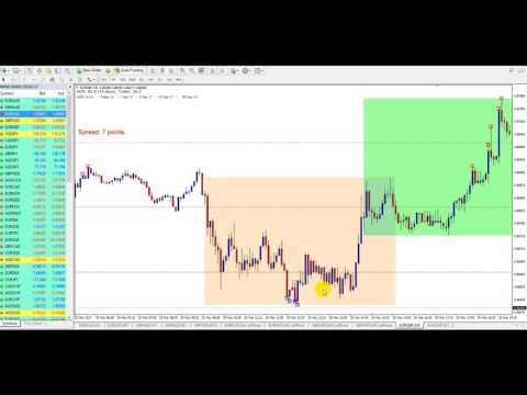 Trading the Quantum Indicator and Murray Math Levels; Forex