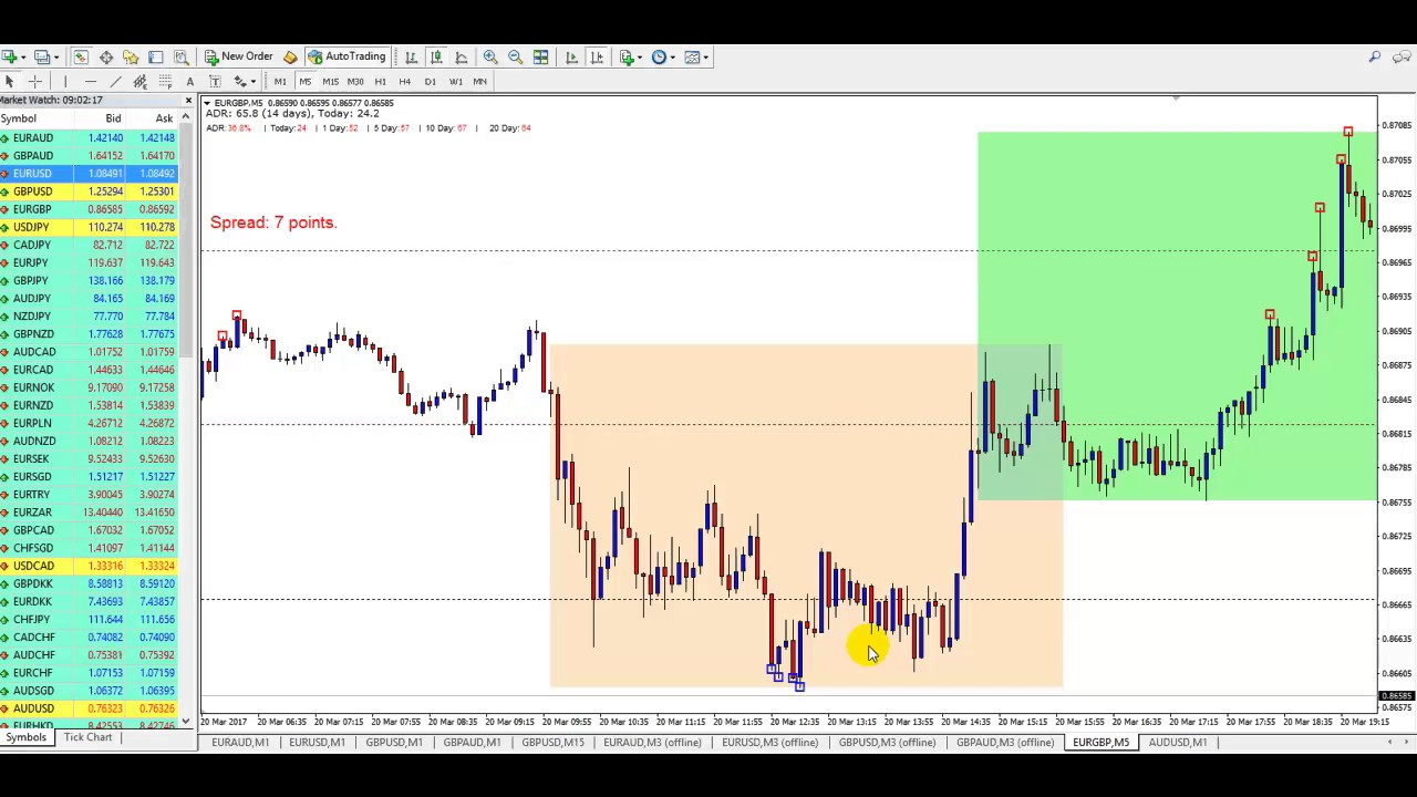 Trading The Quantum Indicator And Murray Math Levels Forex Youtube