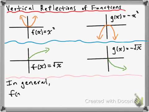 Vertical and Horizontal Reflections of Functions