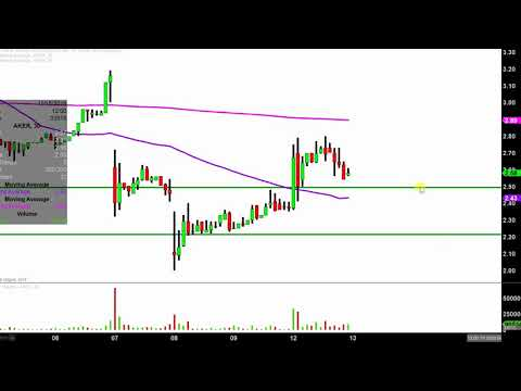 Akers Biosciences, Inc. - AKER Stock Chart Technical Analysis for 11-12-18