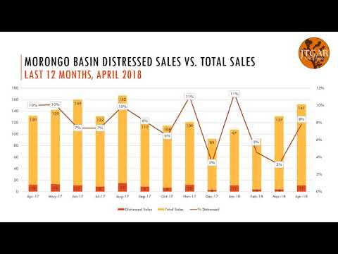 April 2018 Morongo Basin Market Watch