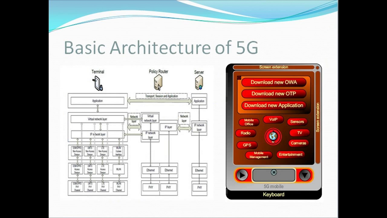 5g technology architecture and applications youtube for Architecture 5g