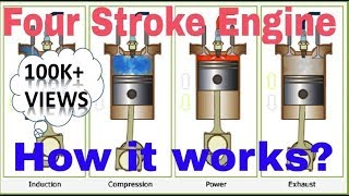 Working of a Four Stroke Engine in Hindi with Animation