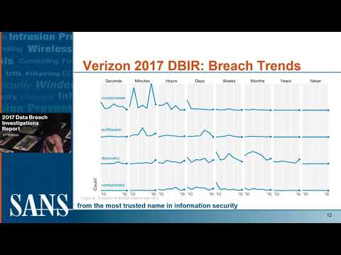 SANS Institute Webinar: How to Detect and Prevent Data Exfiltration