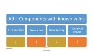 OWASP Top 10 2017 - A9 Components with known vulnerabilities