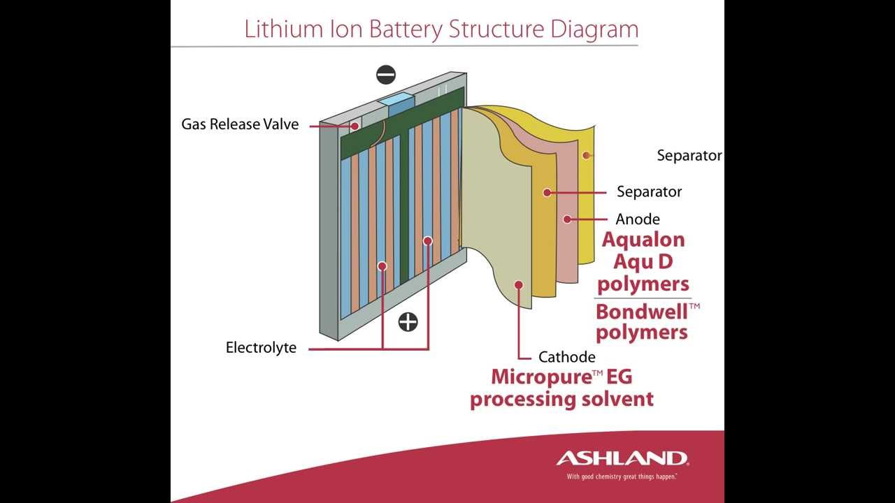 Lithium Ion Battery Structure Diagram  YouTube