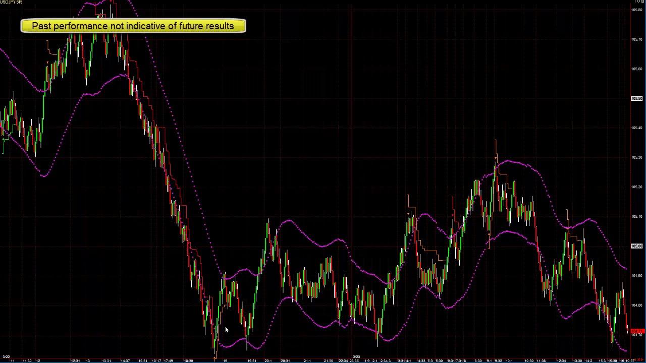 Forex trading system blog как начать в форексе
