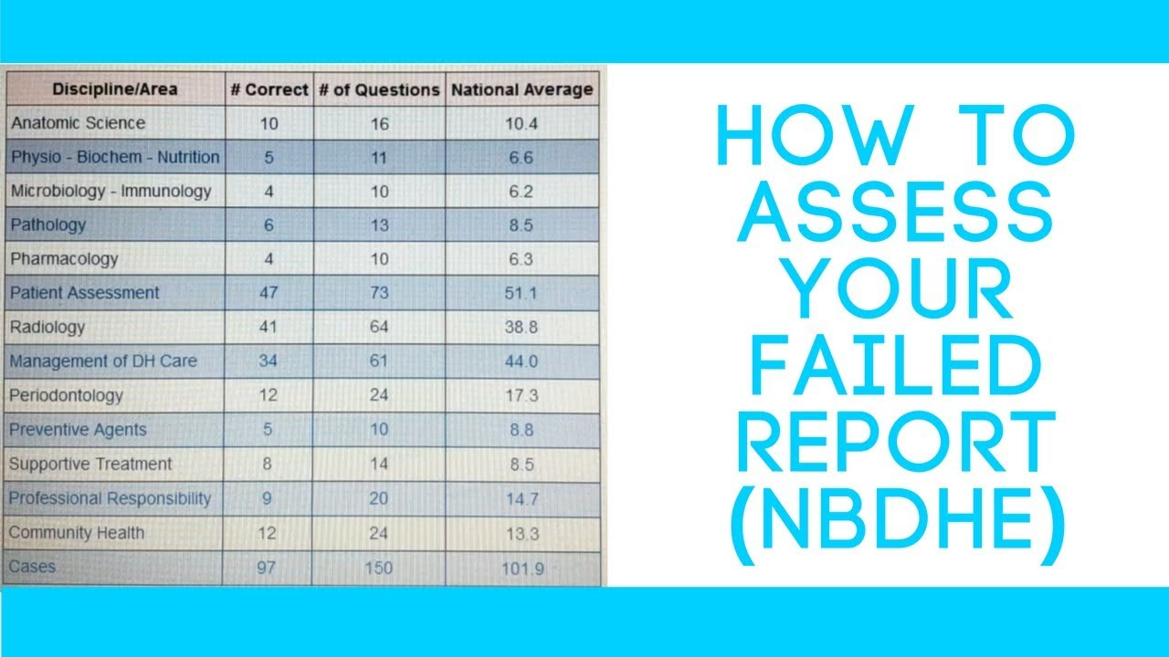 How To Assess Your Failed Report (NBDHE)