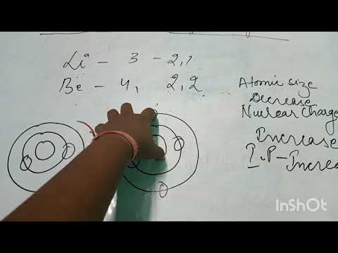 Periodic Property    Ionisation Potential    Class X