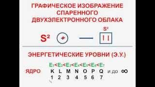 № 7. Неорганическая химия. Тема 2. Строение атома. Часть 6. Спаривание электронных облаков