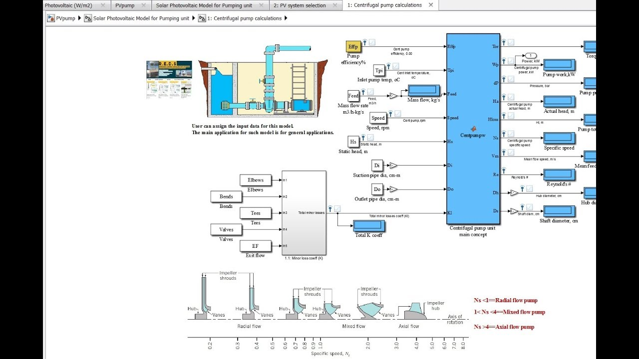 Solar PhotoVoltaic for Pumping Purposes Matlab/Simulink Model