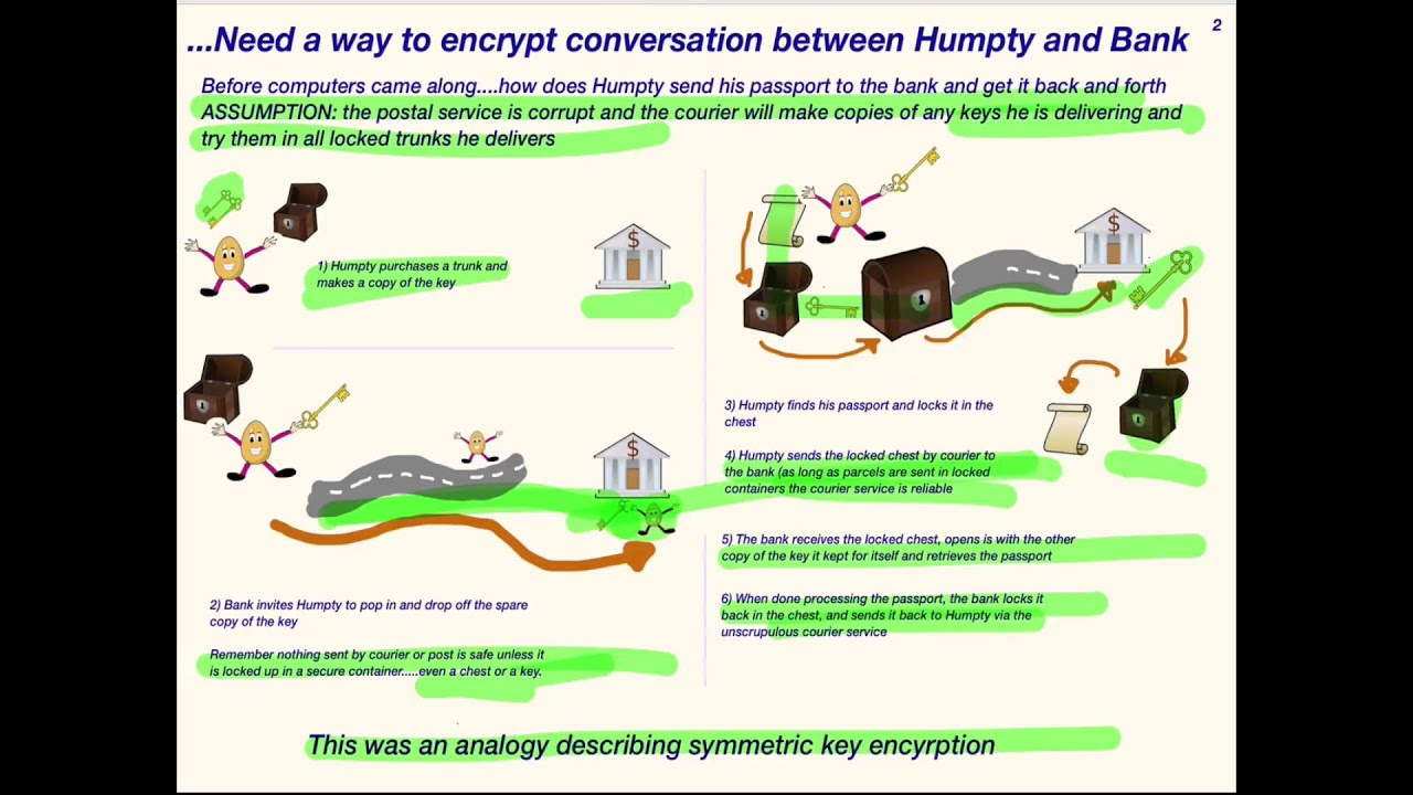 Cryptographyssl 101 1 public private and symmetric keys cryptographyssl 101 1 public private and symmetric keys concepts 1betcityfo Choice Image