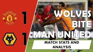 Manchester United vs Wolves 1 - 1 Match Analysis and Statistics