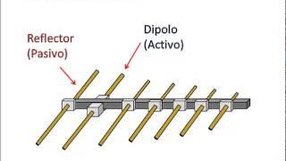 Algunos Tipos de Antenas