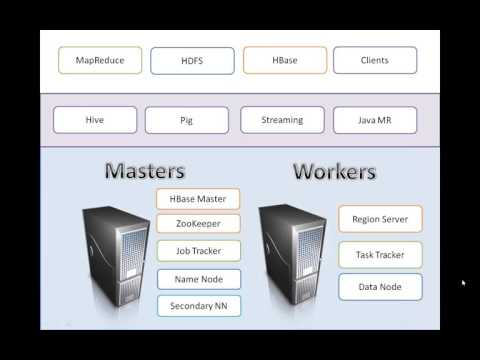 Cloudera Administration – tips and tricks - YouTube