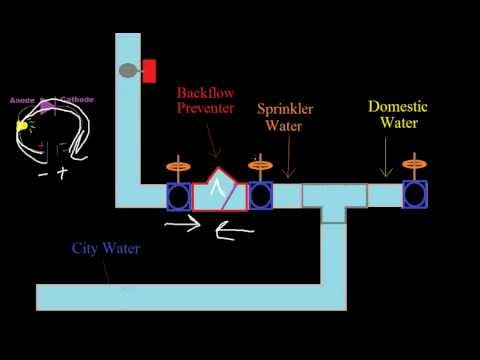 Introduction to Fire Alarms 16 - Sprinkler Systems