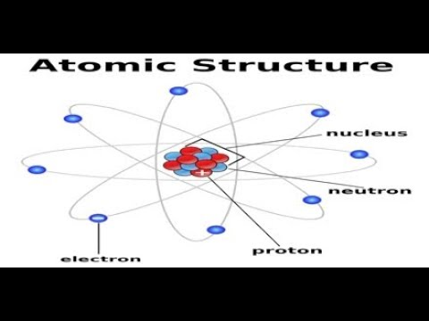 Atomic structure  - Introduction, subatomic particles charge mass and number part -1