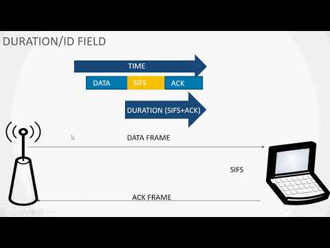 Distributed Coordination Function,CSMA/CA And CSMA/CD - DAY19
