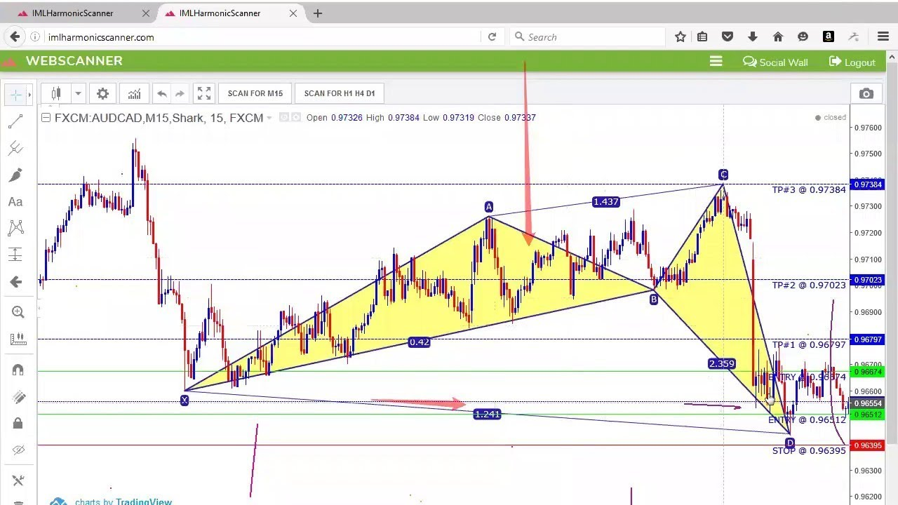 Harmonic Pattern Signal – Free - Trading Systems - 16 January - Traders' Blogs