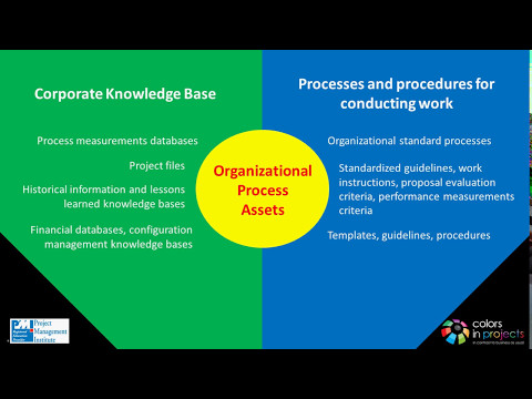 T.2: Organizational Process Assets