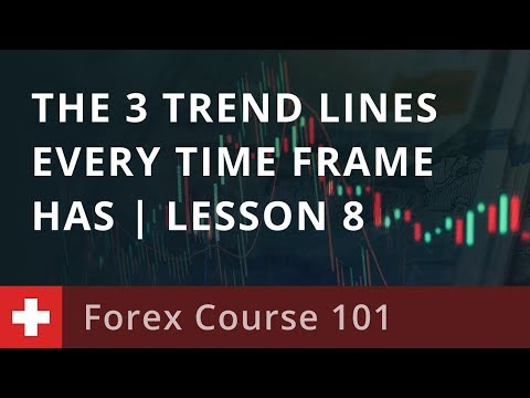 Forex Course 101: The 3 Trend Lines Every Time Frame Has    Lesson 8