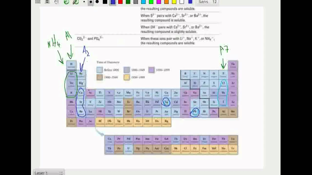 Implementing solubility rules in the periodic table YouTube – Solubility Chart