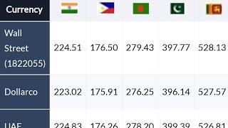 Kuwait dinar rate sri lanka,india,pakistan,bangladesh 20.06.2018***