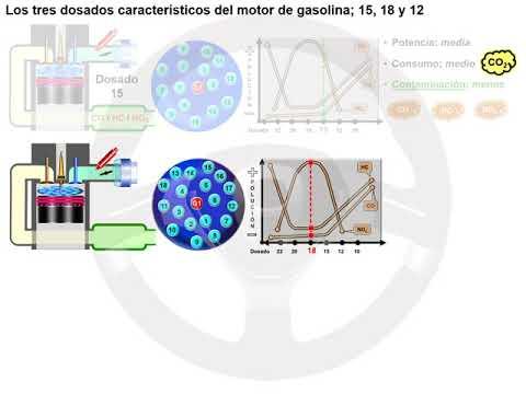 Reducir el CO2: la evolución de la explosión en el motor de gasolina (2/5)