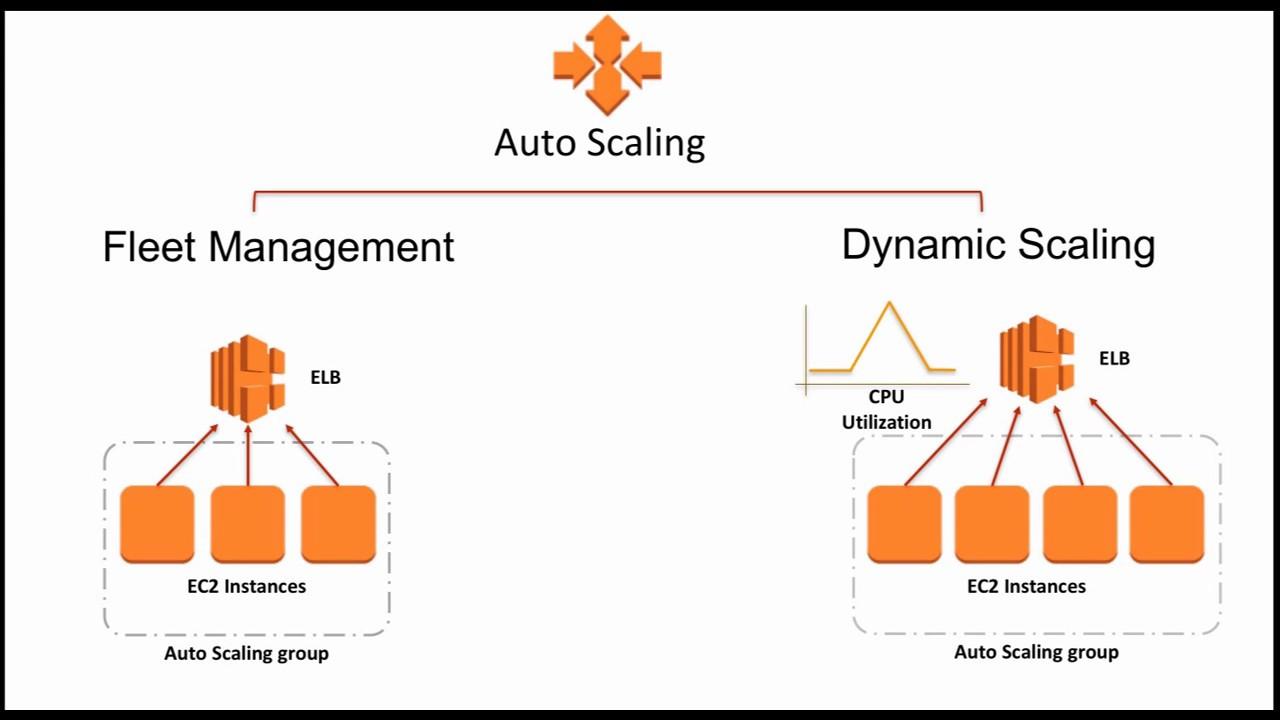Automating Management of Amazon EC2 Instances - March 2017 AWS Online Tech  Talks