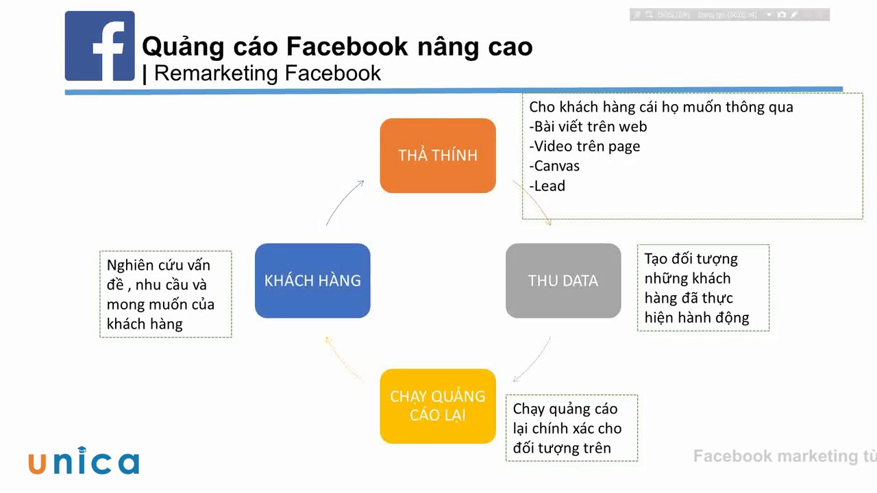 Khóa học Facebook Marketing từ A   Z50