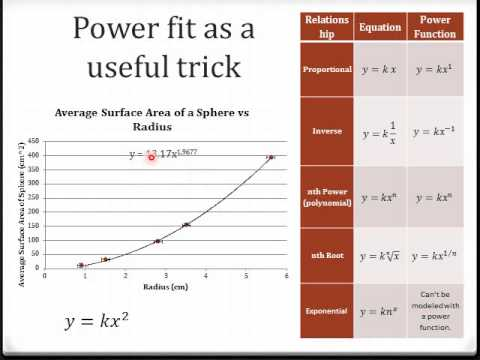 13 how to find the equation of non linear data youtube 13 how to find the equation of non linear data ccuart Images