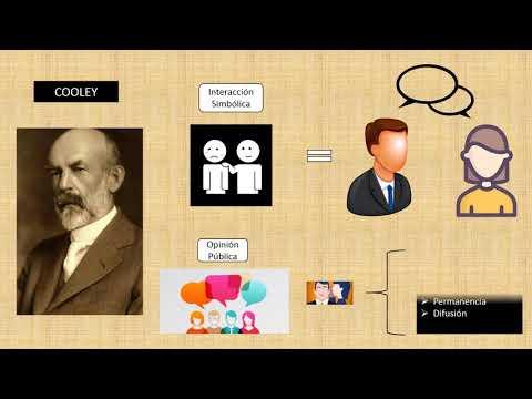 Escuela de Chicago/ Teoria de la Comunicacion I/ Universidad de Cuenca