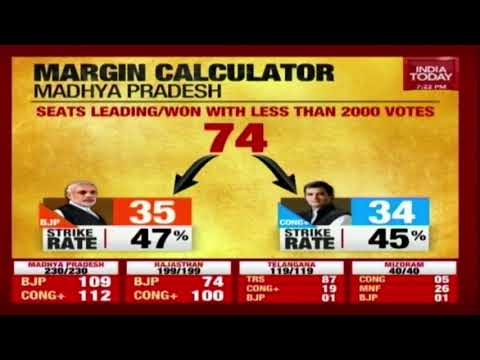 Who Is Going To Win Election In Madhya Pradesh ? | Election Results Live