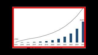 Breaking News | Automotive Artificial Intelligence (AI) Market – New Business Developments, Global