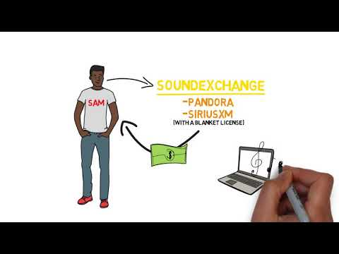 Music Copyright Part 3: Sound Recording Copyright