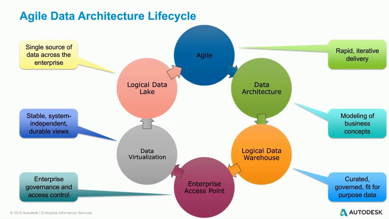 Design Fast Data Architecture for Big Data with Logical Data ...
