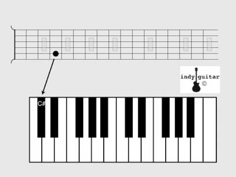 comparison of a piano keyboard and a guitar fretboard..