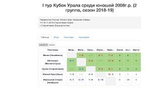 Орлан 2008 (Стерлитамак) - Мечел 2008 (Челябинск)
